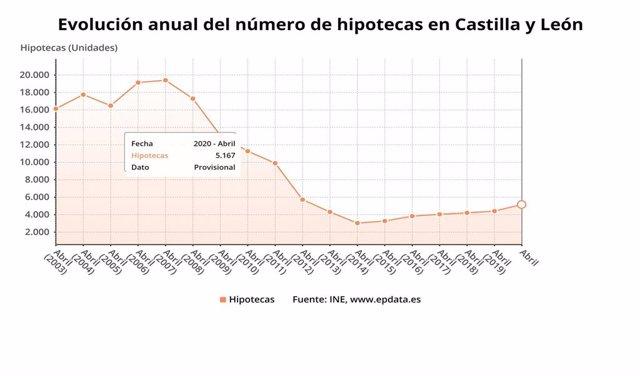Evolución anual de las hipotecas.