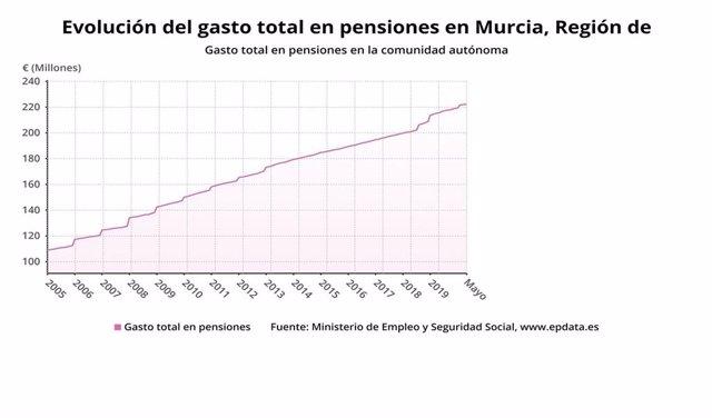 Gráfica que muestra la evolución del gasto total en pensiones en la Región