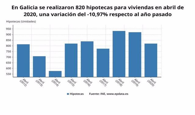 La firma de hipotecas en Galicia en abril