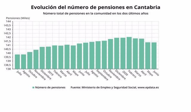 Evolución del número de pensiones en Cantabria