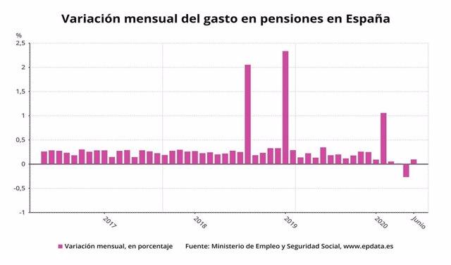 VÍDEO: Economía.- El gasto en pensiones sube un 0,1% en junio, hasta 9.862 millo