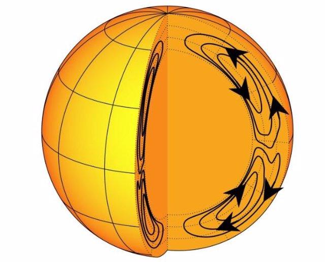 Misterio esclarecido del ciclo solar