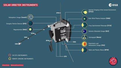 La nave Solar Orbiter, lista para hacer ciencia a pesar del COVID-19