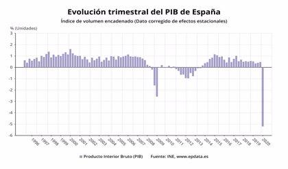 El INE confirma el desplome histórico del PIB: cayó un 5,2% hasta marzo por el Covid-19