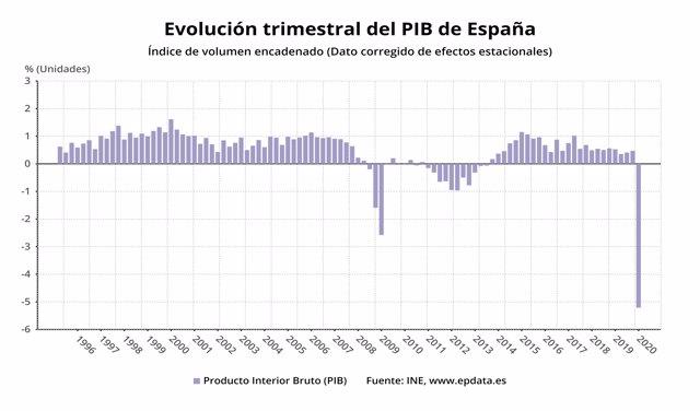 Evolución trimestral del PIB de España hasta el primer trimestre de 2020