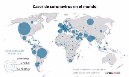 La pandemia de COVID-19 acumula 10,3 millones de casos y 505.000 muertos en todo el mundo