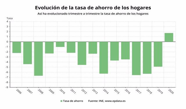 Evolución de la tasa de ahorro de los hogares españoles en el primer trimestre de 2020 (INE)