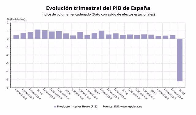 EpData.- El PIB confirmado del primer trimestre, en gráficos