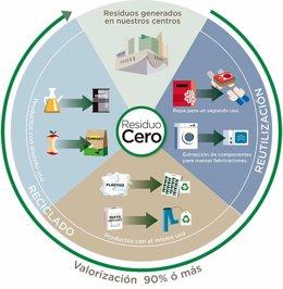 Infografía de El Corte Inglés que eleva a 20 el número de centros con certificación medioambiental 'Residuo Cero'