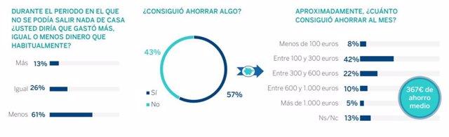 Gráfico del Instituto BBVA de Pensiones sobre la encuesta de ahorro durante el coronavirus.