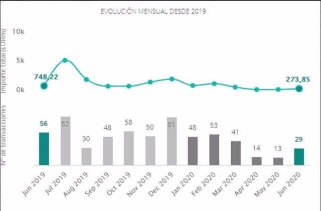 Operaciones del mercado transaccional inmobiliario español hasta junio de 2020