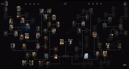 Dark: Árbol genealógico de las familias en la temporada 3 de la serie de Netflix