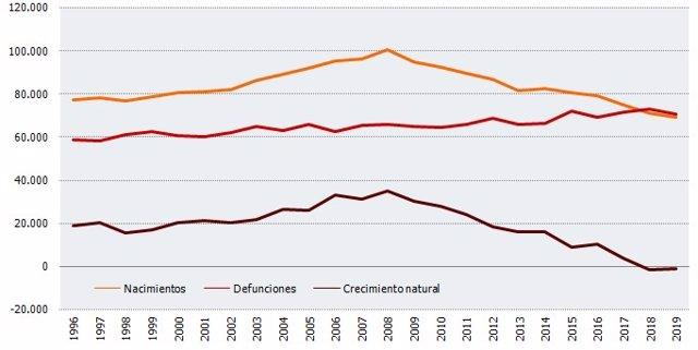 Gráfico con la evolución de los nacimientos y defunciones y el crecimiento de población de Andalucía.
