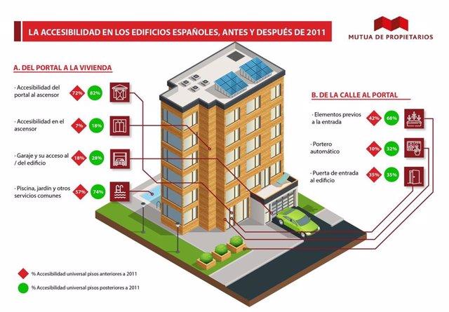 Accesibilidad a los edificios antes y después del 2011