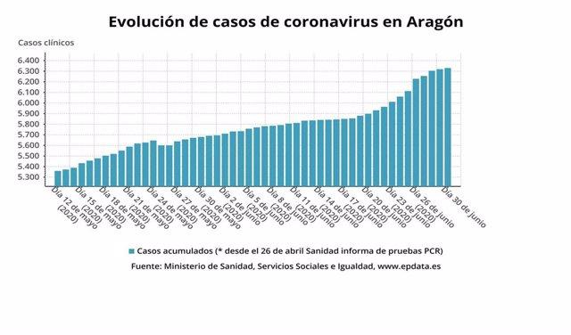 Evolucion de casos de coronavirus en Aragón.