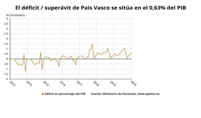 Gráfico con la evolución del déficit/ superávit en Euskadi.