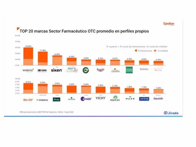 COMUNICADO: Sesderma, Isdin, Siken, Bayer Y Kern Pharma, líderes en redes social