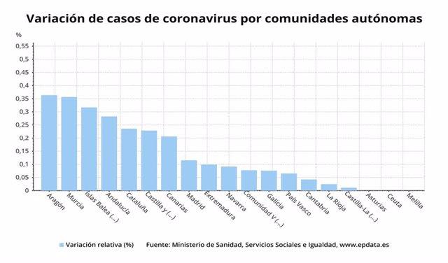 Variación de casos de coronavirus por Comunidades autónomas.