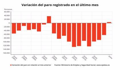 El paro sube en junio en 5.107 personas, su mayor alza en este mes desde 2008