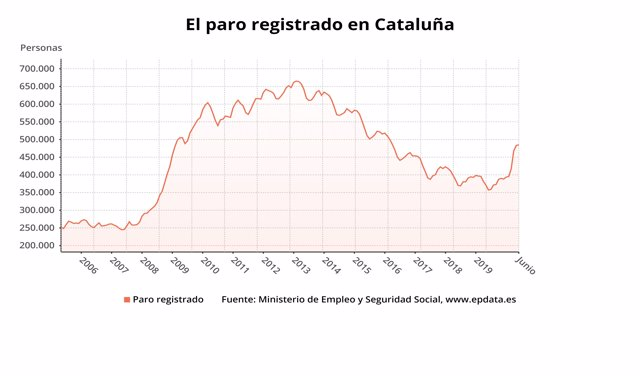 El número total de parados en Cataluña se situó en 485.019 personas en el mes de junio de 2020, lo que supone un 0,39% respecto al mes anterior, es decir, 1.870 desempleados.
