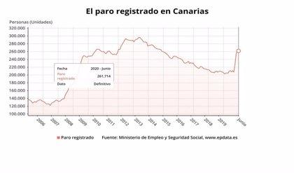 AMP.- Paro.- El paro sube en 640 personas durante junio en Canarias, un 0,25% más que el mes anterior