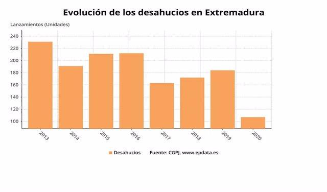 Evolución de los desahucios en Extremadura en el primer trimestre