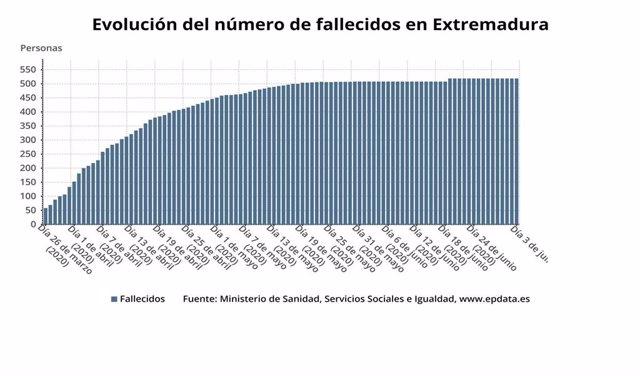 Evolución del número de fallecidos por Coronavirus en Extremadura