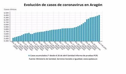 Aragón detecta 31 nuevos casos de la COVID-19
