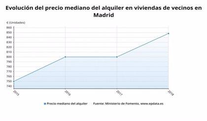La mitad del parque de alquiler de Madrid supera los 848 euros mensuales y solo el 25% cuesta menos de 600