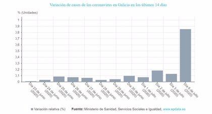 Suben a 119 los casos activos del brote en A Mariña (Lugo) tras confirmarse otros 22 positivos