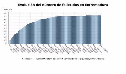El Área de Salud de Badajoz cuenta ya con tres brotes de Covid-19 que suman 26 positivos leves y 225 contactos