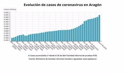 Aragón notifica 81 nuevos casos de la COVID-19 desde el viernes, 41 en las cuatro comarcas en Fase 2