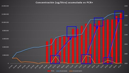 El análisis de aguas residuales de València constata correlación entre restos del virus y aumento de casos de Covid-19