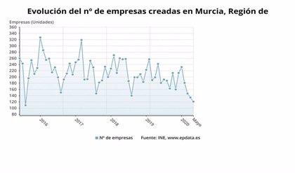 Las sociedades mercantiles creadas en la Región bajan un 50% y las disueltas caen un 77,3% en mayo