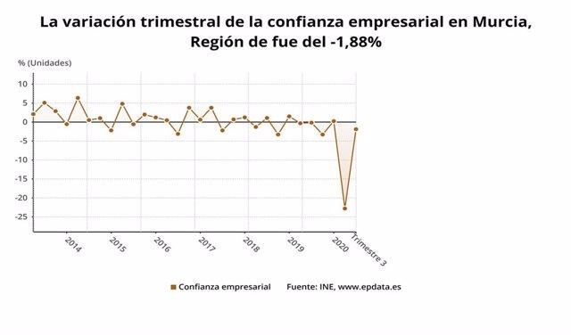Gráfico que muestra la evolución de la confianza empresarial en la Región