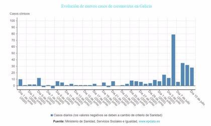 Detectados tres casos positivos en Beariz relacionados con una chica procedente de México