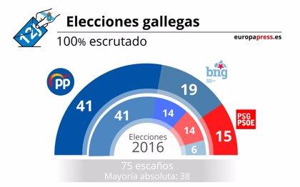 Resultados elecciones autonómicas Galicia 12 de julio de 2020