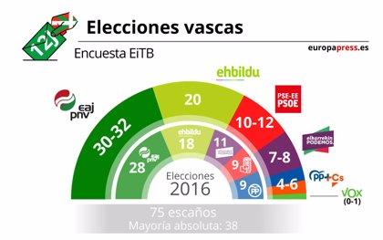 El PNV aumentaría su ventaja, pero seguiría necesitando pactar, según EiTb