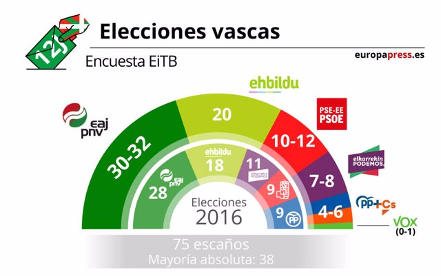 Encuesta EiTB elecciones Euskadi 2020