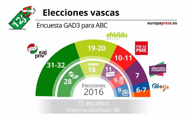 Encuesta GAD3 País Vasco elecciones 2020