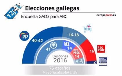 El PP gana con una mayoría absoluta de 40 a 42 escaños en Galicia, con el BNG de segunda fuerza, según GAD3