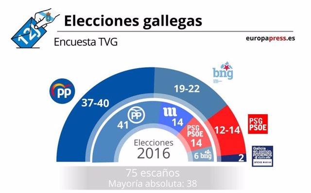 Sondeig gallegues TVG