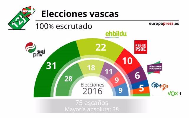 Escrutinio País Vasco