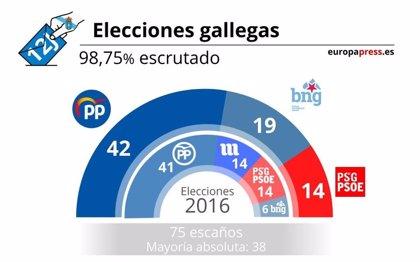 Feijóo mejora resultados e iguala a Fraga con cuatro mayorías absolutas y el BNG da el 'sorpasso' al PSOE