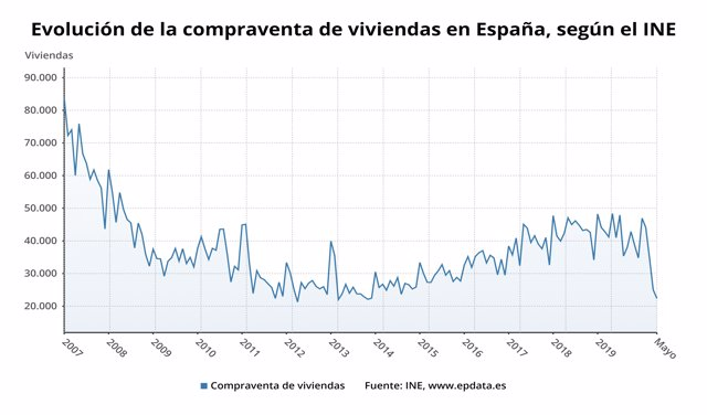 Evolución de la compraventa de viviendas en España hasta mayo de 2020 (INE)