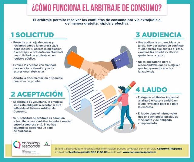 Imagen de archivo de un gráfico de la Junta Arbitral de Consumo de Andalucía explicando sus atribuciones.