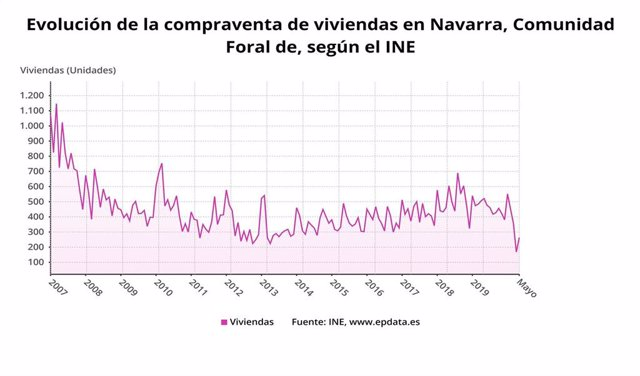 Evolución de la compraventa de viviendas en Navarra.