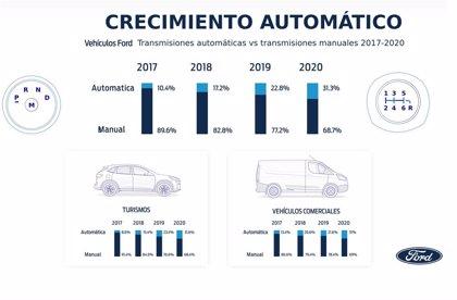 Más del 30% de los vehículos que Ford vende en Europa tiene cambio automático