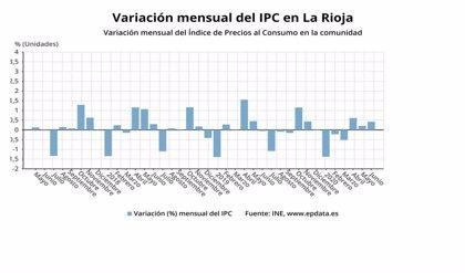 Los precios subieron un 0,4% en junio en La Rioja, mientras que la tasa interanual se sitúa en el -0,7%