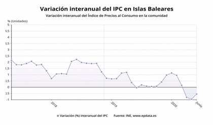 El IPC avanza medio punto en Baleares pero continúa en negativo con una tasa interanual del -0,5%